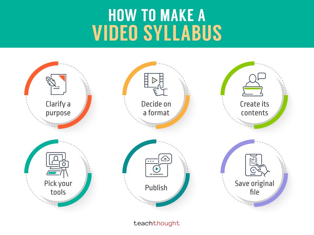 How To Make A Video Syllabus