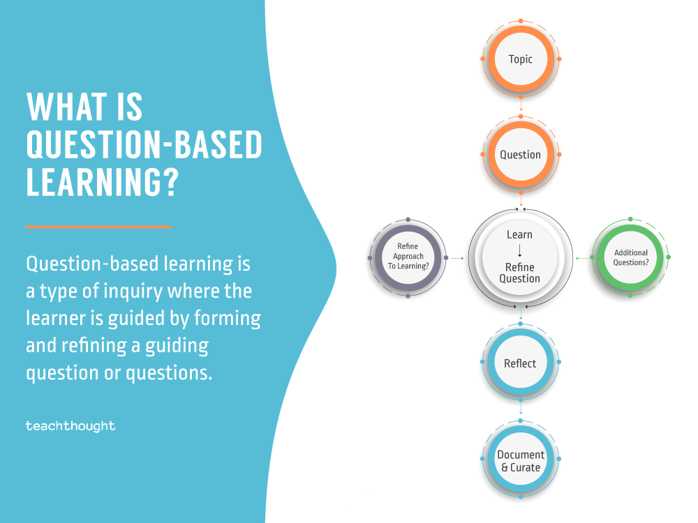 definition of question-based learning
