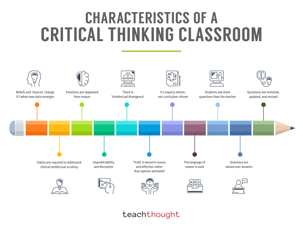 Characteristics Critical Thinking