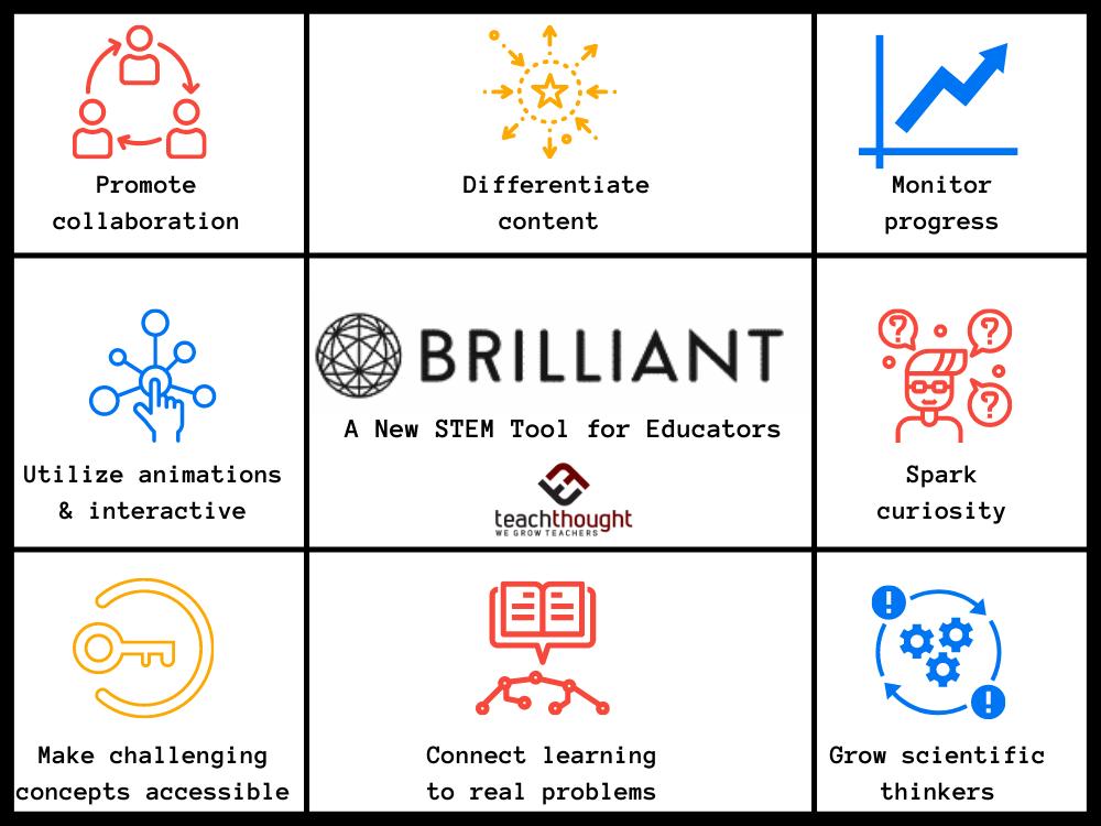 Brilliant Is A Wonderfully Simple STEM Online Learning Platform