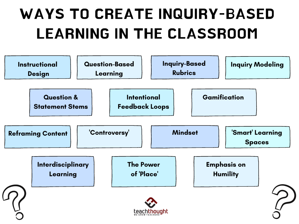 14 Effective Teaching Strategies For Inquiry-Based Learning